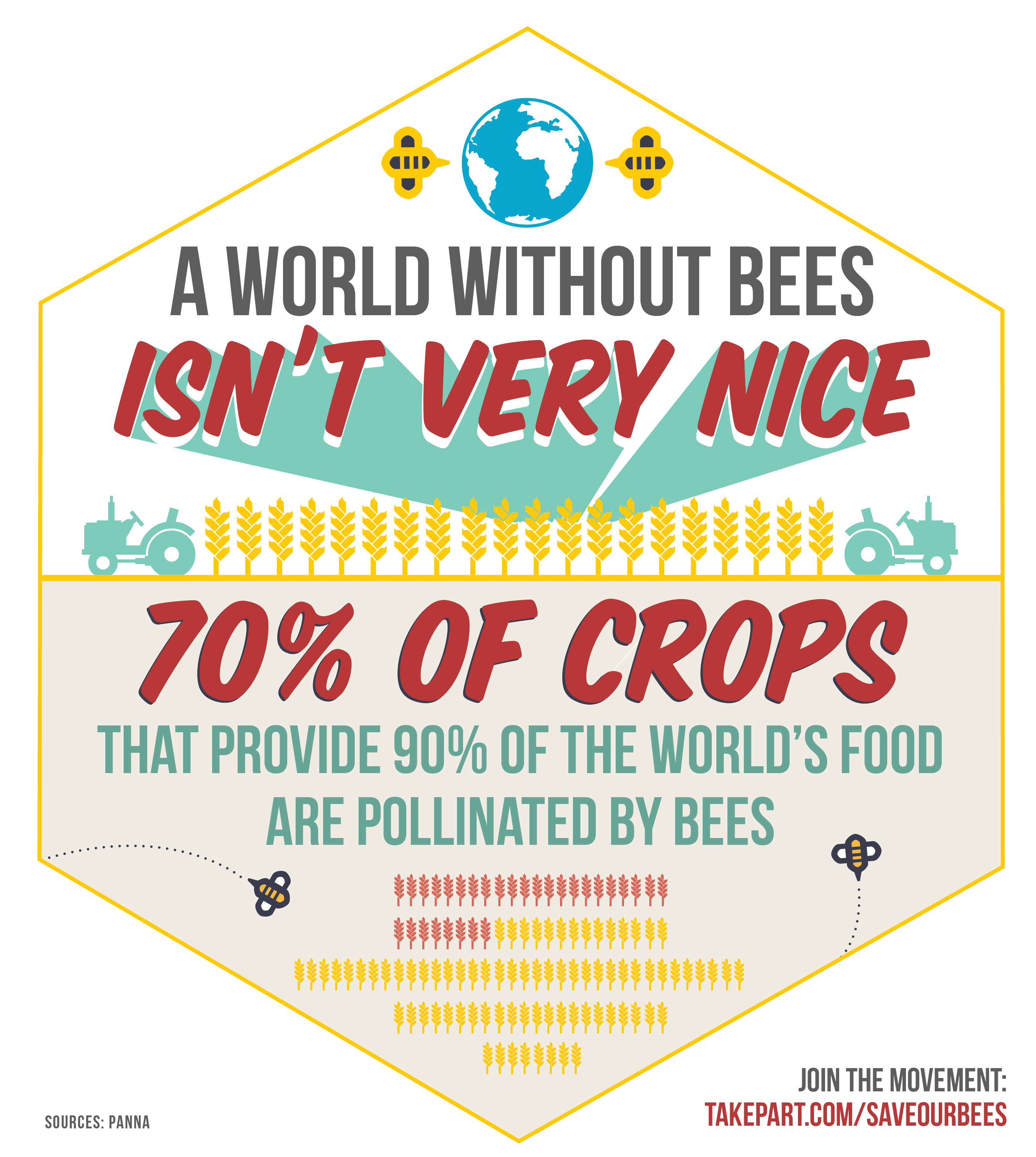World without bees, no good.