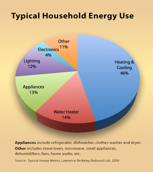 Norwex movement for Facts about energy conservation